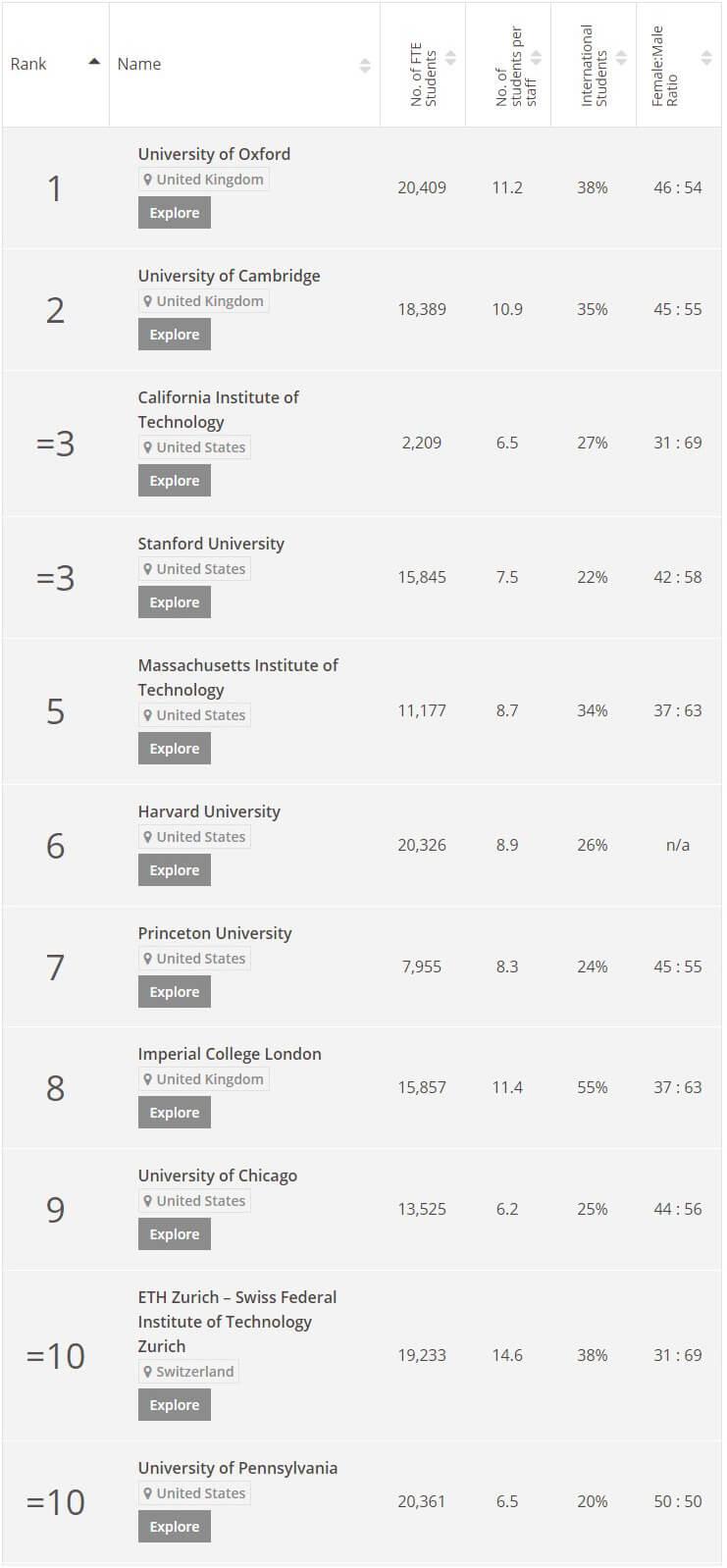 Bảng xếp hạng các trường trên thế giới