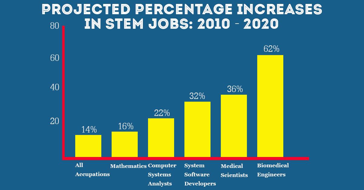 Sự tăng trưởng về nhu cầu việc làm trong nhóm ngành STEM