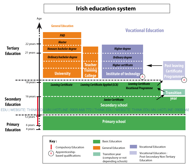 Ireland Education System